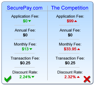 Accepting credit cards online has never been any easier, or more affordable than with Secure Pay